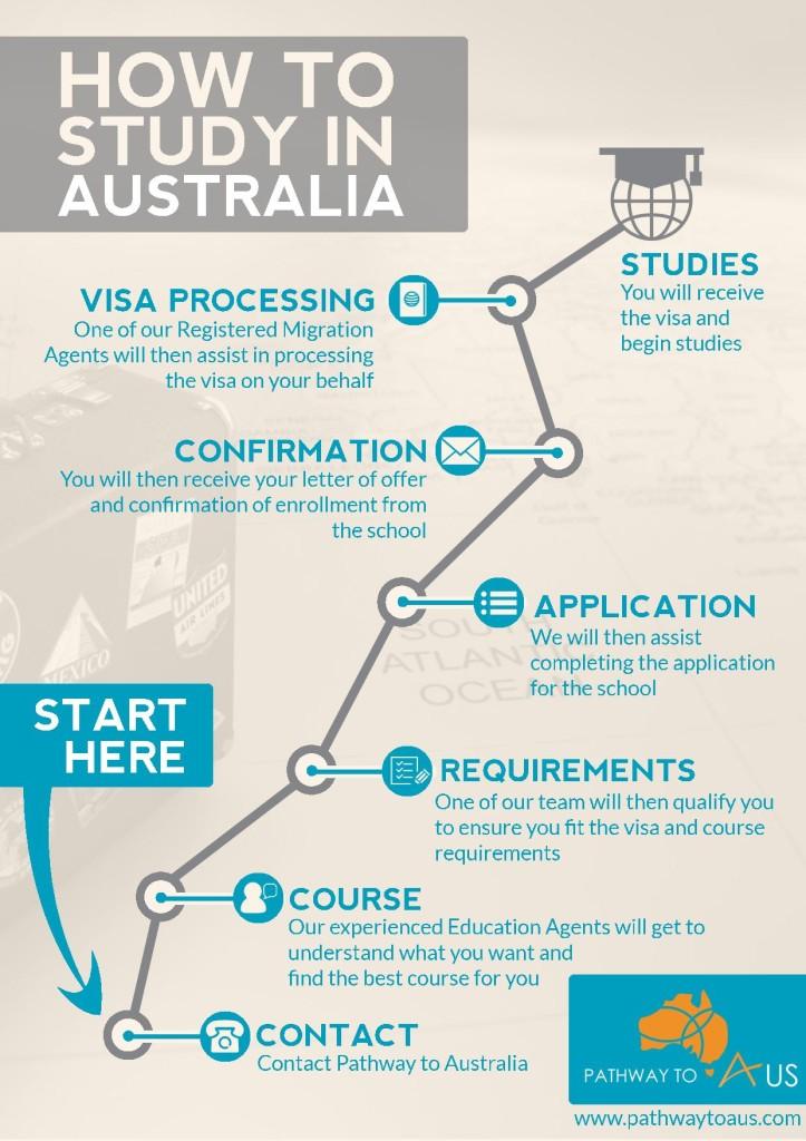 How we help you study in Australia